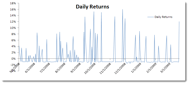 Daily Returns Strategy Plot