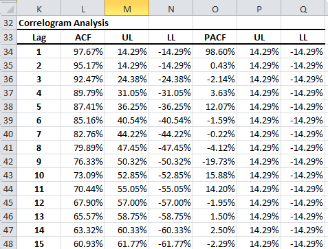 Correlogram output table for &P 500 log monthly prices