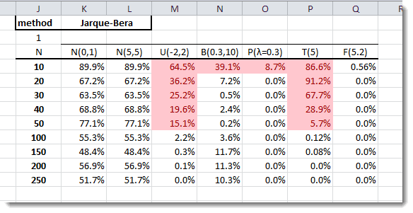 Jarque-Bera Normality Test Table