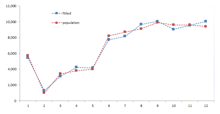 data plot for the population input variable and its fitted values using first three principle components using NumXL in Excel