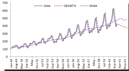 International passenger's airline monthly data with Holt-winter's double exponential smoothing function