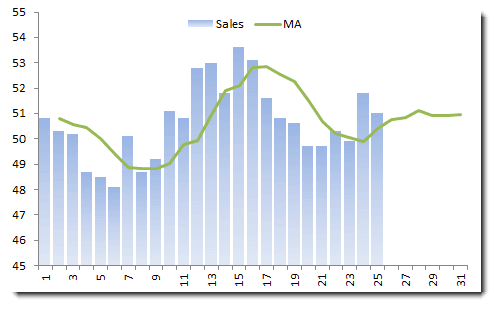 monthly sales data with 4-month moving average (equal-weighted)