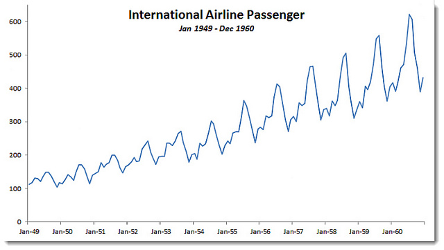 International passenger airline data problem