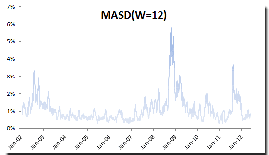 S&P 500 daily volatility estimate using moving window (12-day) standard deviation method