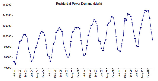 Residential Electricity monthly demand Data